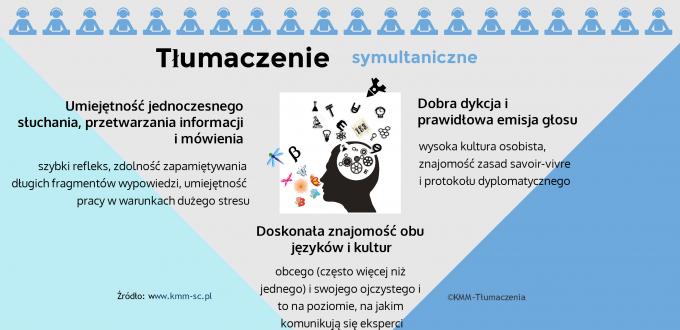 Cechy tłumacza symultanicznego