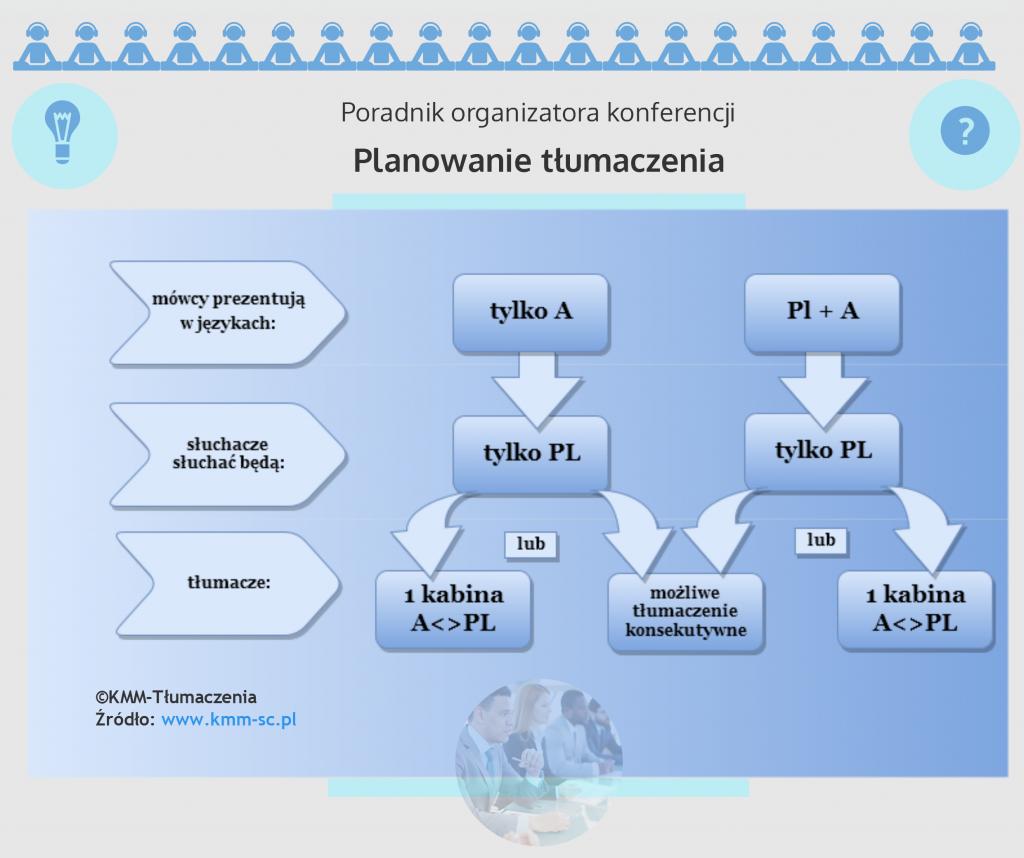 Planowanie organizacji tłumaczenia symultanicznego